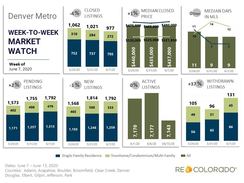 Denver Metro Weekly Market Watch June 7 2020