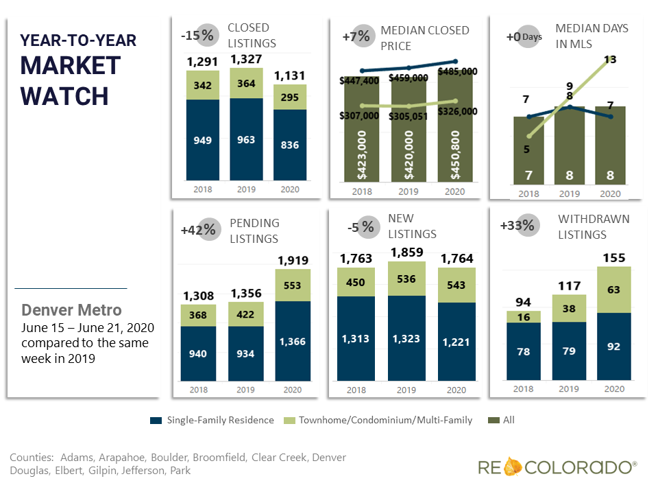 Denver Metro Weekly Market Watch June 15 2020 Year