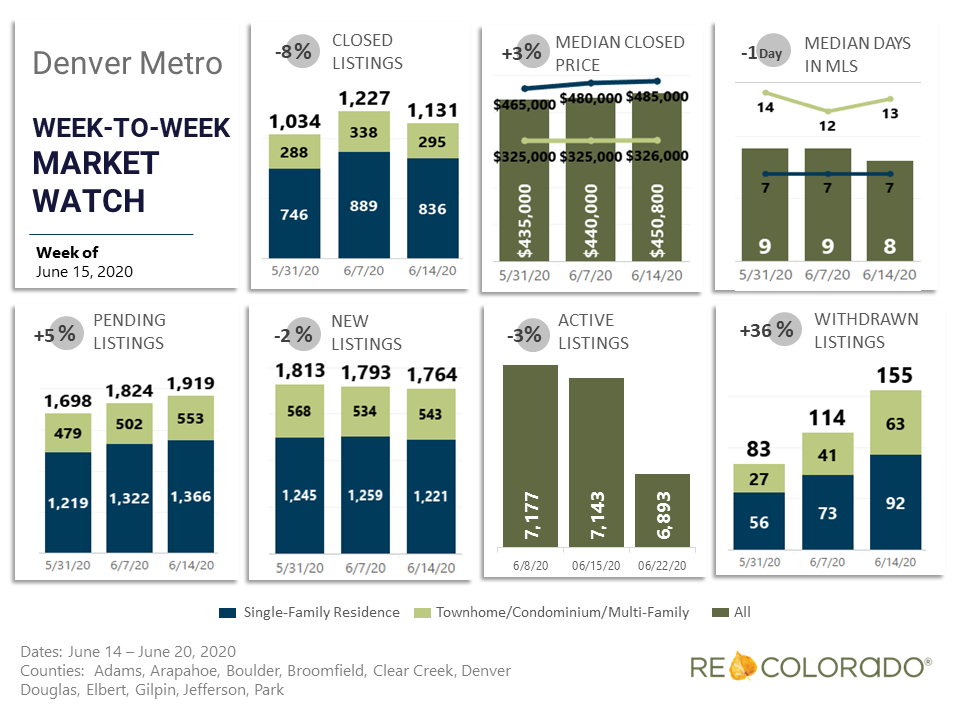 Denver Metro Weekly Market Watch June 15 2020