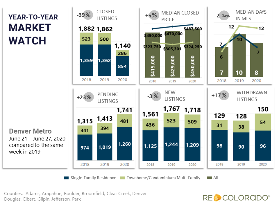 Denver Metro Weekly Market Watch June 22 2020 Year