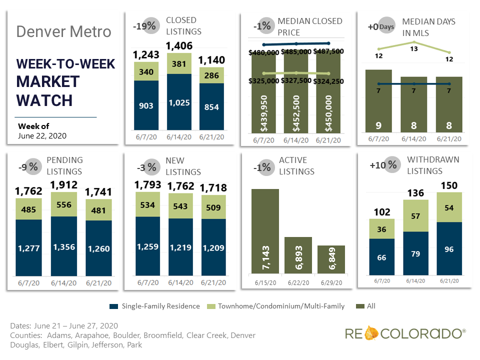 Denver Metro Weekly Market Watch June 22 2020