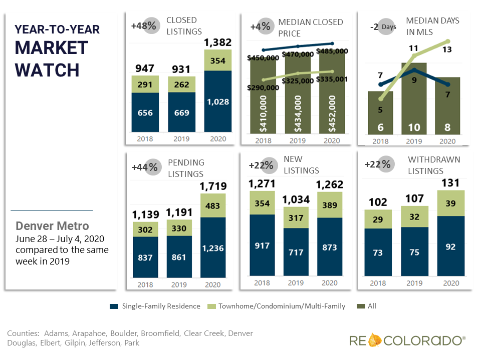 Denver Metro Weekly Market Watch June 29 2020 Year