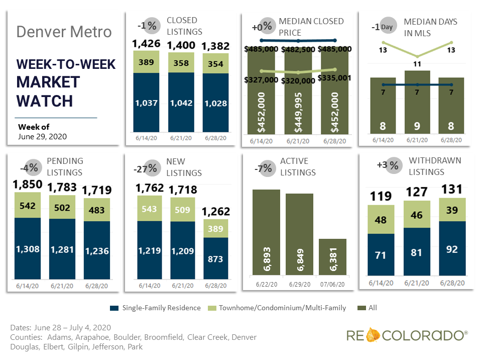 Denver Metro Weekly Market Watch June 29 2020