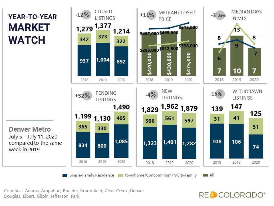 Denver Metro Weekly Market Watch July 6 2020 Year