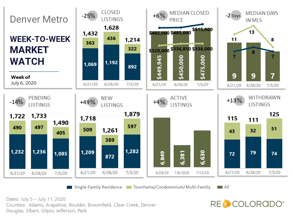 Denver Metro Weekly Market Watch July 6 2020