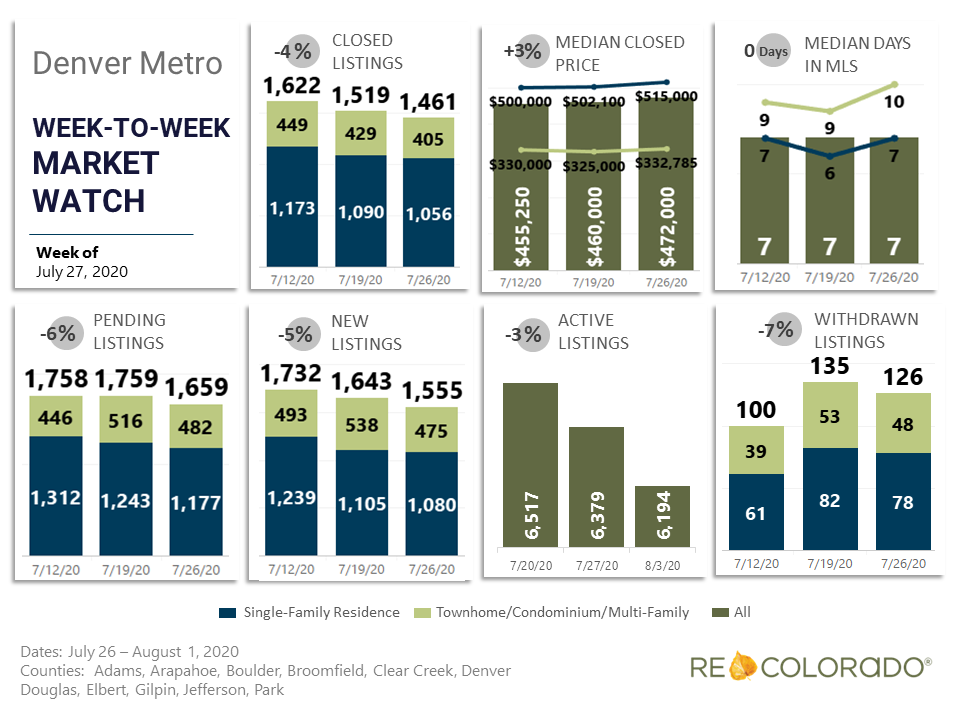 Denver Metro Weekly Market Watch July 27 2020