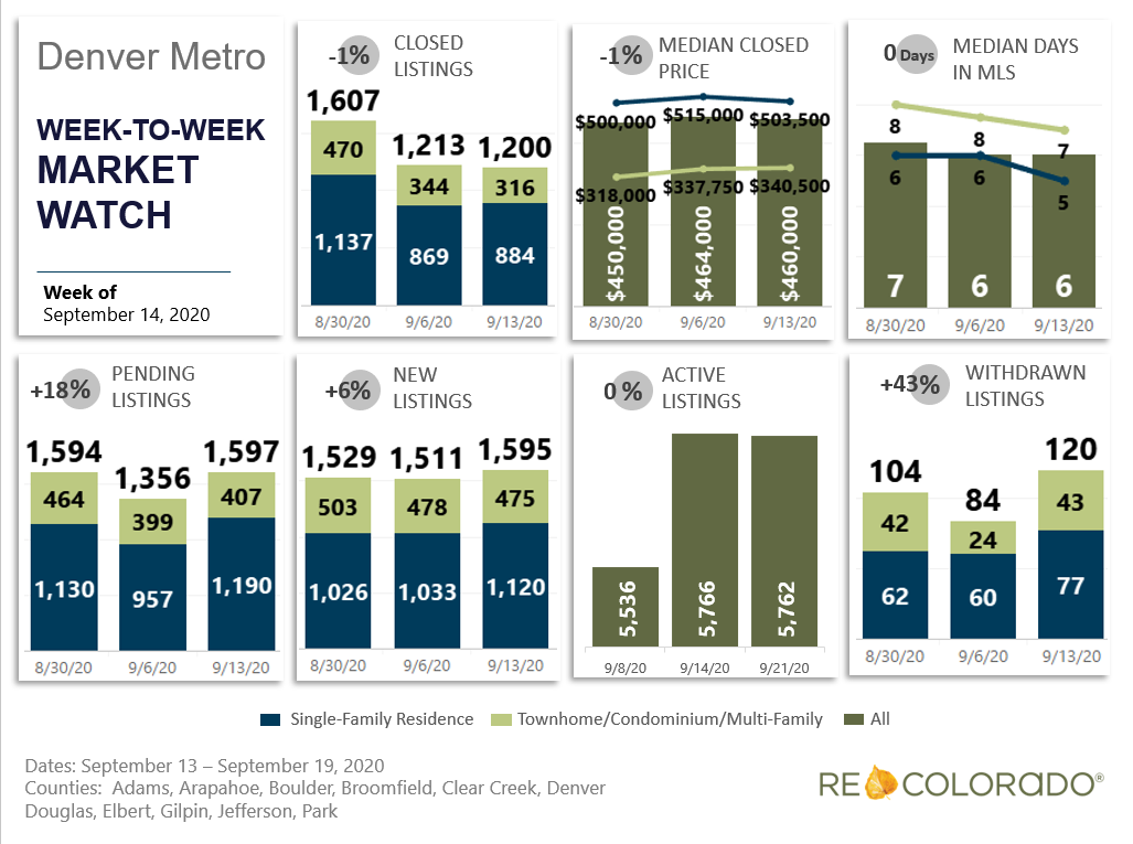 Denver Metro Weekly Market Watch September 14, 2020