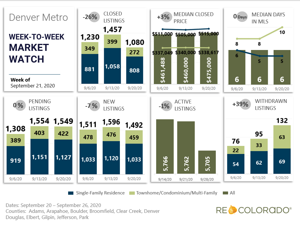 Denver Metro Weekly Market Watch September 21, 2020