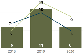 Median Days in MLS Year-Over-Year Week of March 22 2020