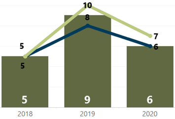 Median Days in MLS Year-Over-Year Week of March 29 2020