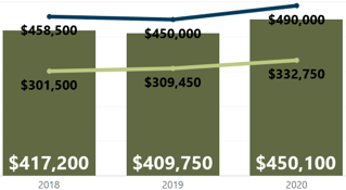 Median Closed Price Year-Over-Year Week of April 5 2020