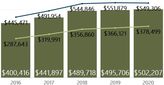 April 2020 Denver Metro Average Sold Price