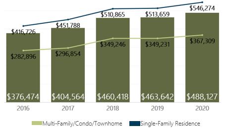 February 2020 Denver Metro Average Sold Price