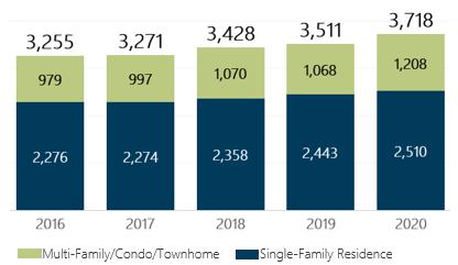 February 2020 Denver Metro Home Sales