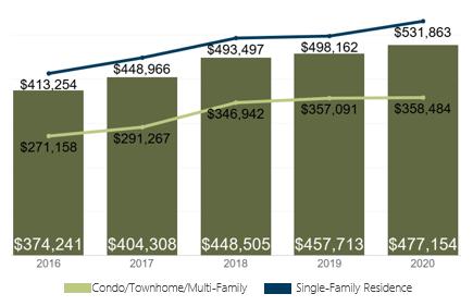 January 2020 Denver Metro Average Sold Price