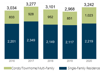 January 2020 Denver Metro Home Sales
