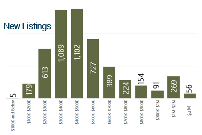 January 2020 New Listings by Price Range