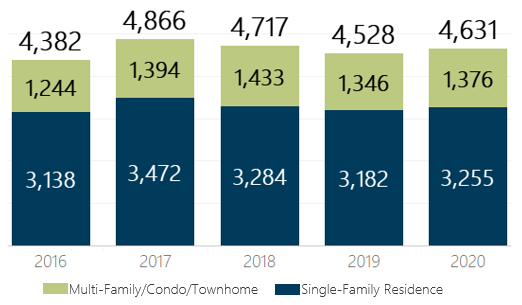 March 2020 Denver Metro Home Sales