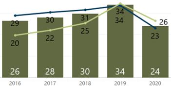 October 2020 Average Days in MLS Denver