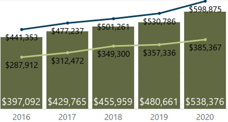 September 2020 Denver Metro Average Sold Price