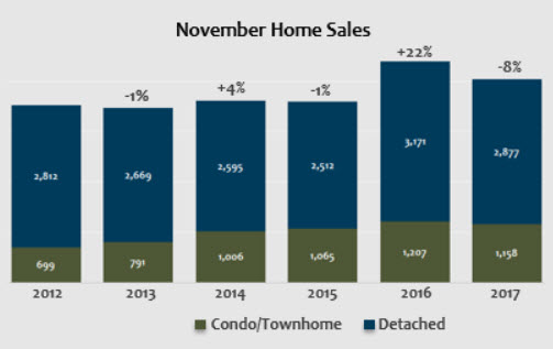 November 2017 Denver Metro Home Sales