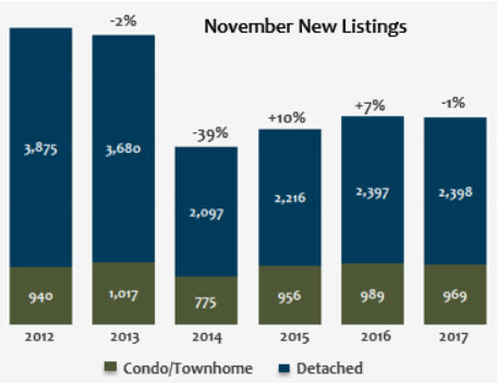 November 2017 Denver Metro New Listings