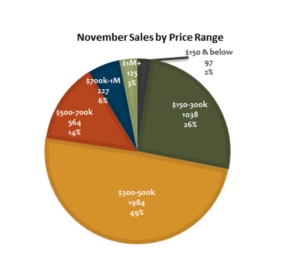 November 2017 Home Sales by Price Range