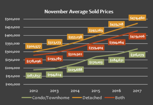 November 2017 Denver Metro Average Sold Price