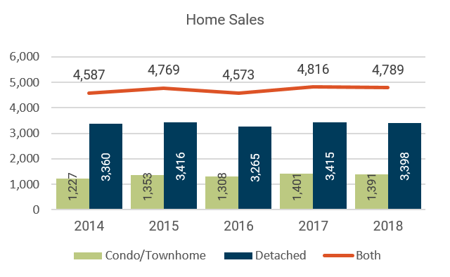 April 2018 Denver Metro Home Sales