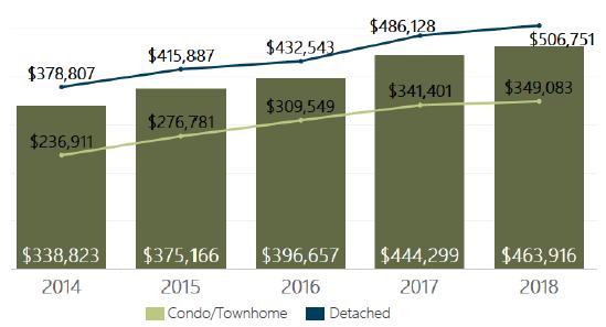 December 2018 Denver Metro Average Sold Price
