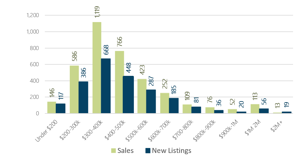 December 2018 Days on Market by Price Range