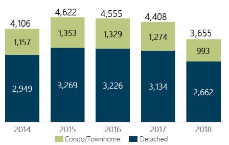 December 2018 Denver Metro Home Sales