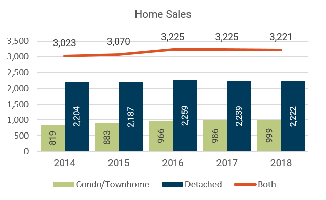 February 2018 Denver Metro Home Sales