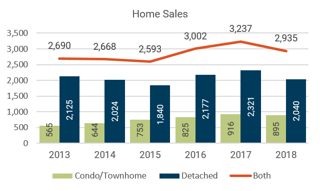 January 2018 Denver Metro Home Sales