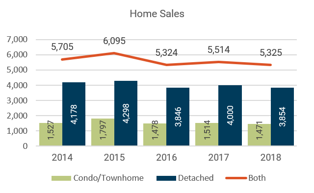 July 2018 Denver Metro Home Sales