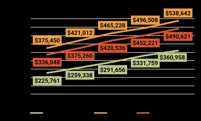 June 2018 Denver Metro Average Sold Price