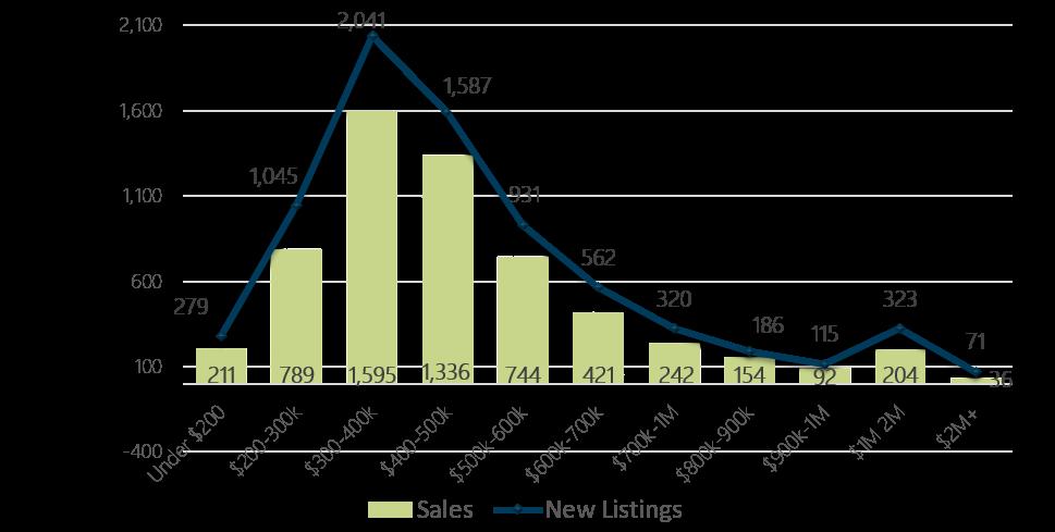 June 2018 Days on Market by Price Range