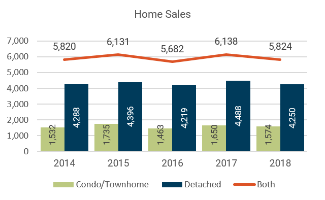June 2018 Denver Metro Home Sales
