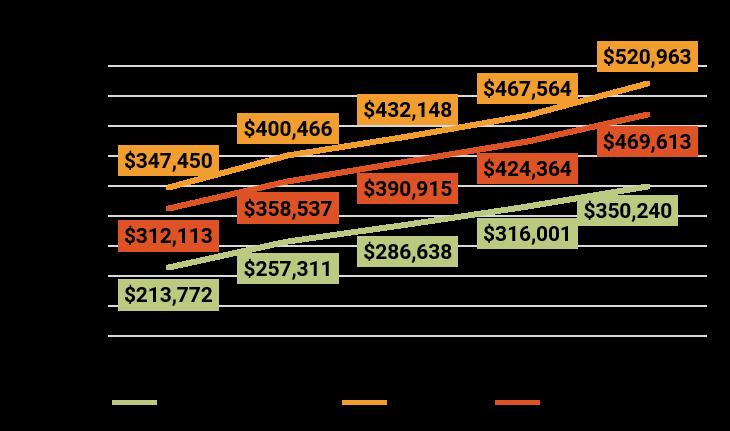 March 2018 Denver Metro Average Sold Price