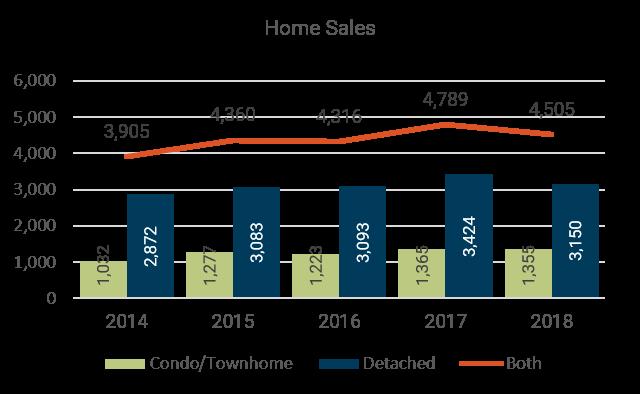 March 2018 Denver Metro Home Sales