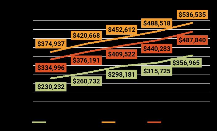 May 2018 Denver Metro Average Sold Price