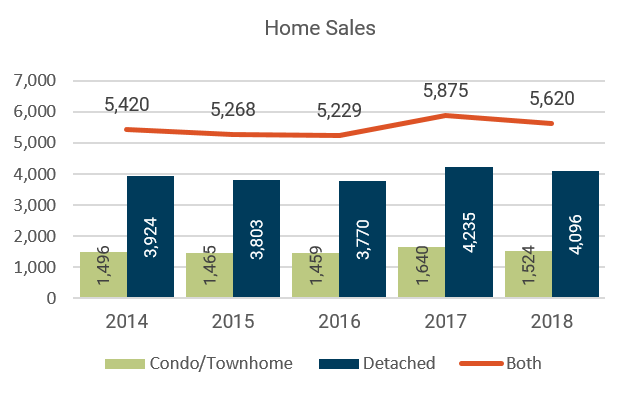 May 2018 Denver Metro Home Sales