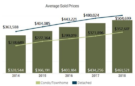 November 2018 Denver Metro Average Sold Price