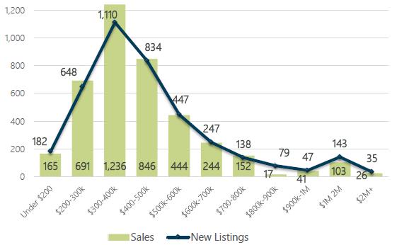 November 2018 Days on Market by Price Range