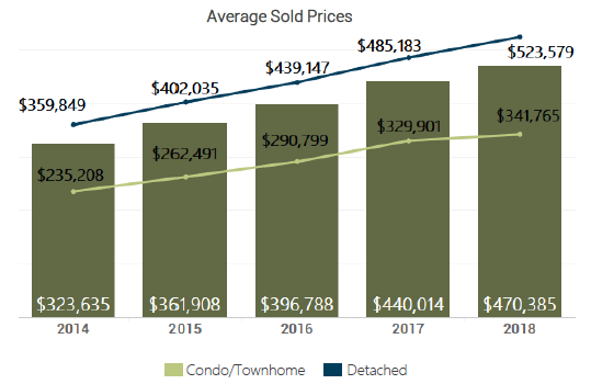 October 2018 Denver Metro Average Sold Price