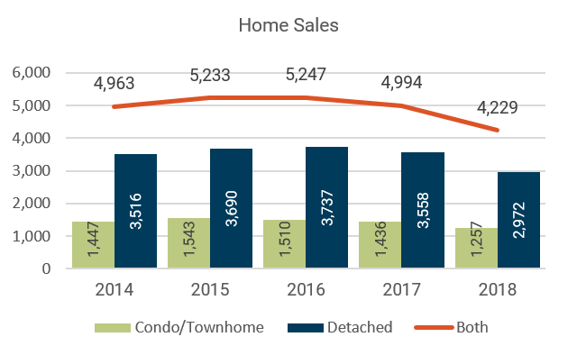 August 2018 Denver Metro Home Sales